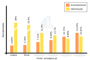 arrowplus rentabilidades investimentos imóveis portugal