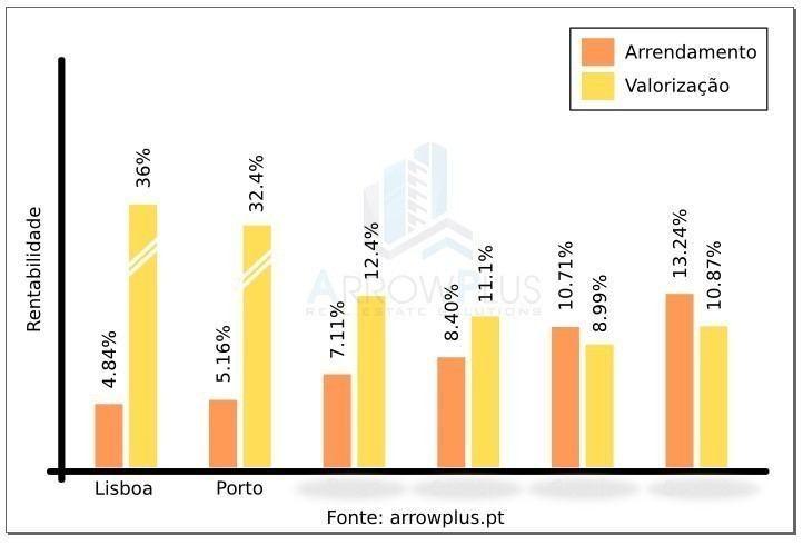 419a0eb4253 arrowplus rentabilidades investimentos imóveis portugal