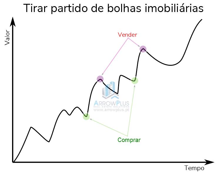 938ba7c33b4 bolhas imobiliárias o que são e como tirar partido de bolhas imobiliárias  em Portugal