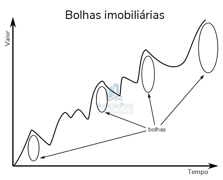 bolhas imobiliárias o que são e bolhas imobiliárias em Portugal