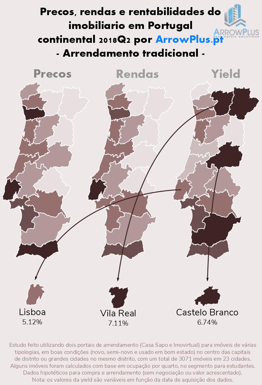 477bc8f391c rendas e yields investimento imobiliário portugal distritos